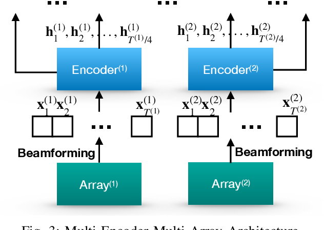 Figure 3 for Multi-Stream End-to-End Speech Recognition