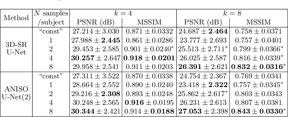 Figure 3 for Deep Learning for Low-Field to High-Field MR: Image Quality Transfer with Probabilistic Decimation Simulator