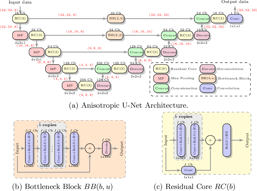 Figure 2 for Deep Learning for Low-Field to High-Field MR: Image Quality Transfer with Probabilistic Decimation Simulator