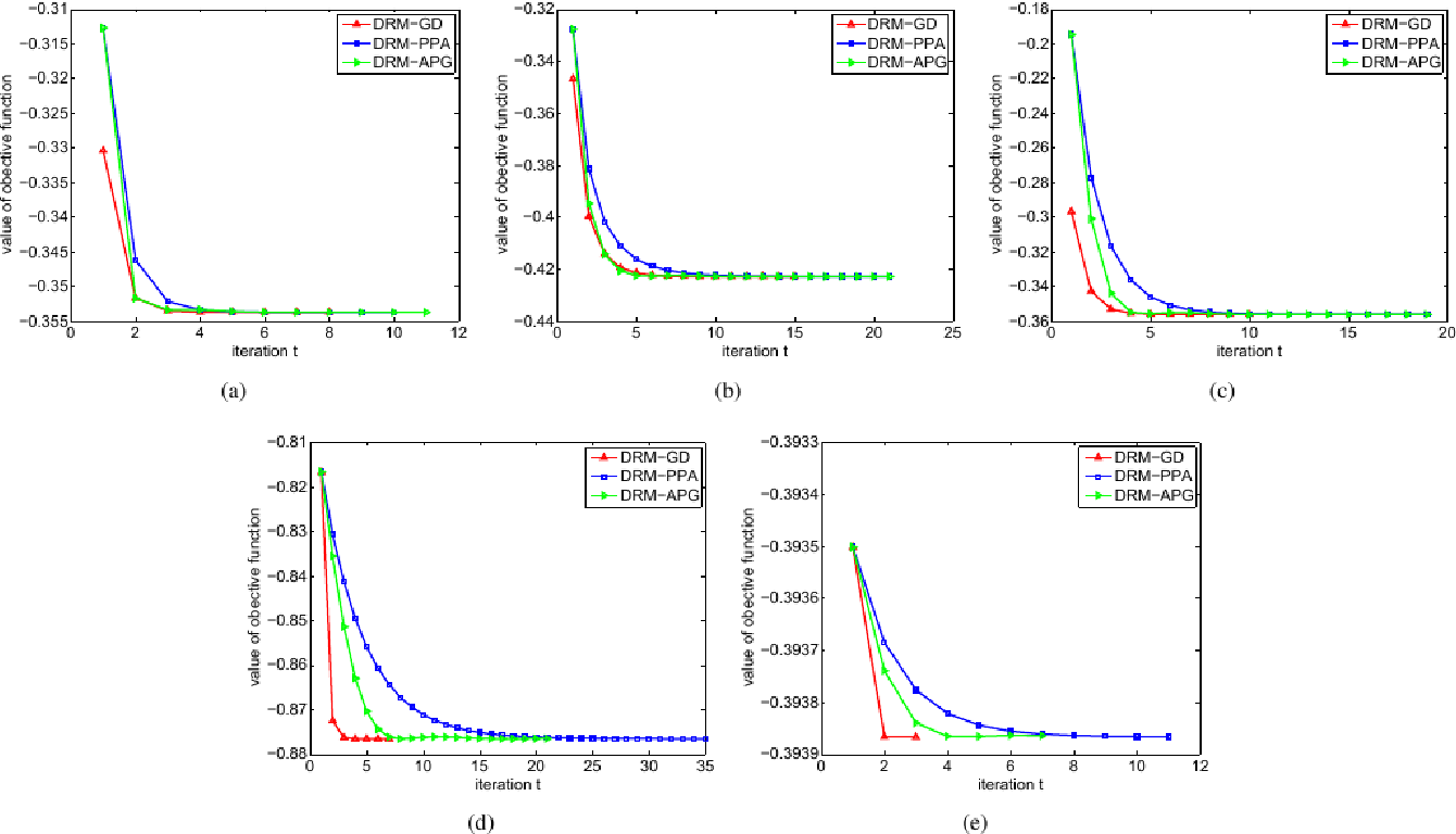 Figure 3 for Discriminative Regression Machine: A Classifier for High-Dimensional Data or Imbalanced Data