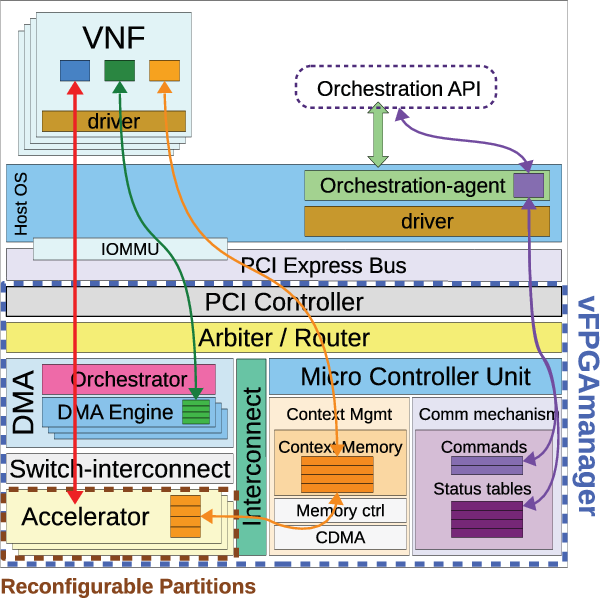 vFPGAmanager: A Virtualization Framework for Orchestrated FPGA
