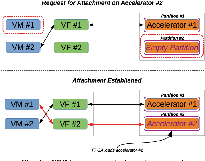 Figure 4 from vFPGAmanager: A Virtualization Framework for