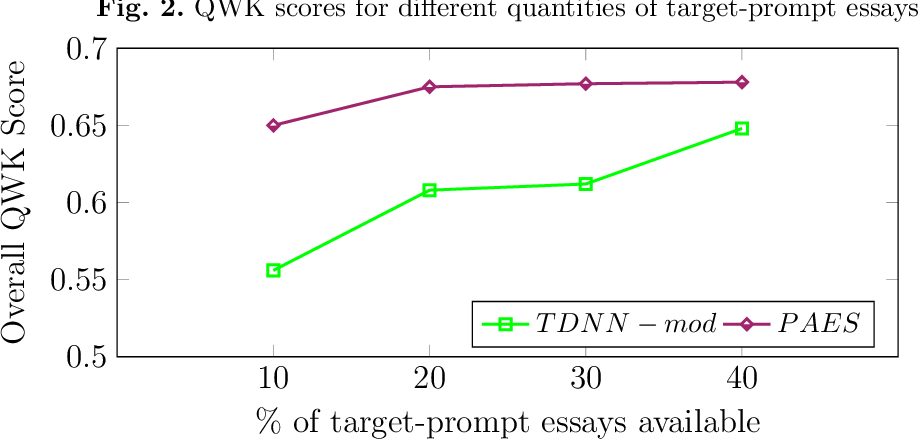 Figure 4 for Prompt Agnostic Essay Scorer: A Domain Generalization Approach to Cross-prompt Automated Essay Scoring