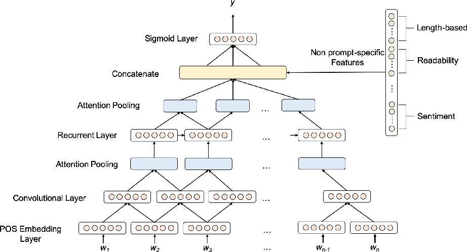 Figure 1 for Prompt Agnostic Essay Scorer: A Domain Generalization Approach to Cross-prompt Automated Essay Scoring