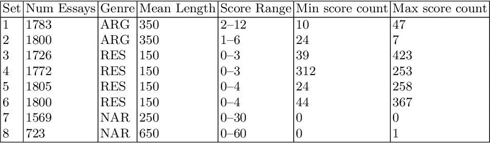 Figure 3 for Prompt Agnostic Essay Scorer: A Domain Generalization Approach to Cross-prompt Automated Essay Scoring