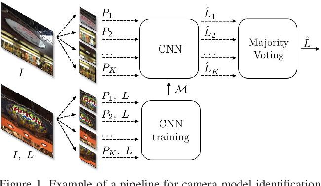 Figure 1 for A Counter-Forensic Method for CNN-Based Camera Model Identification