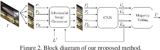 Figure 3 for A Counter-Forensic Method for CNN-Based Camera Model Identification