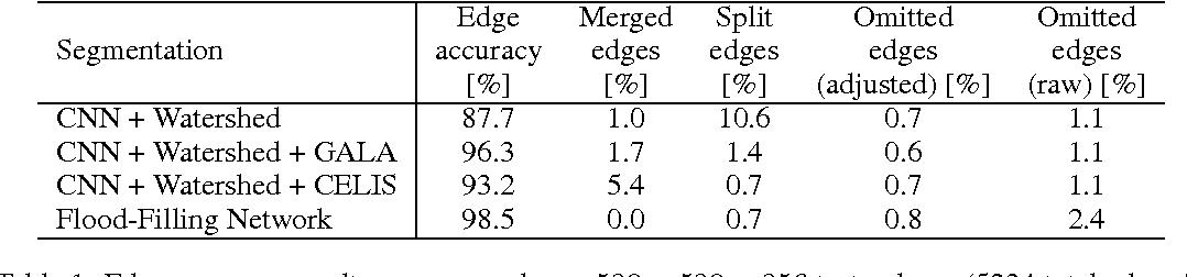 Figure 2 for Flood-Filling Networks