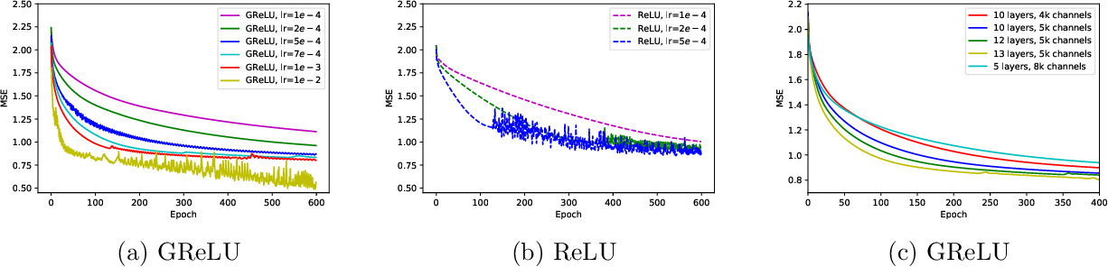 Figure 4 for A Convergence Theory Towards Practical Over-parameterized Deep Neural Networks