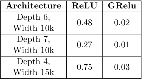 Figure 3 for A Convergence Theory Towards Practical Over-parameterized Deep Neural Networks