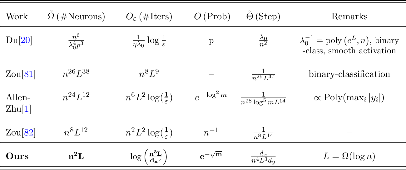 Figure 1 for A Convergence Theory Towards Practical Over-parameterized Deep Neural Networks