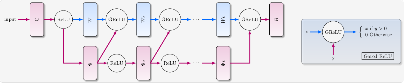 Figure 2 for A Convergence Theory Towards Practical Over-parameterized Deep Neural Networks
