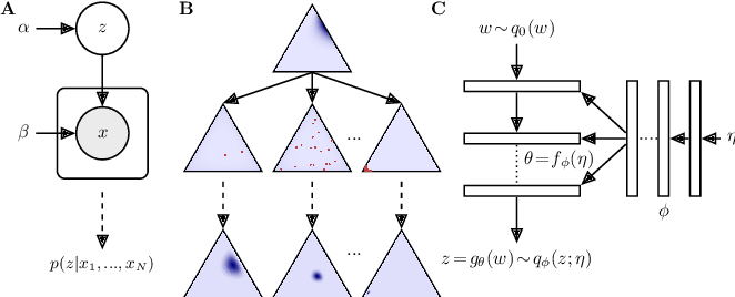 Figure 1 for Approximating exponential family models (not single distributions) with a two-network architecture