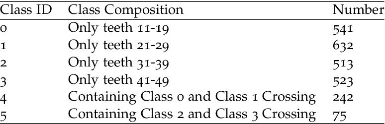 Figure 2 for An Adaptive Enhancement Based Hybrid CNN Model for Digital Dental X-ray Positions Classification