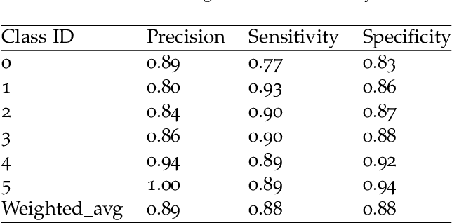 Figure 4 for An Adaptive Enhancement Based Hybrid CNN Model for Digital Dental X-ray Positions Classification