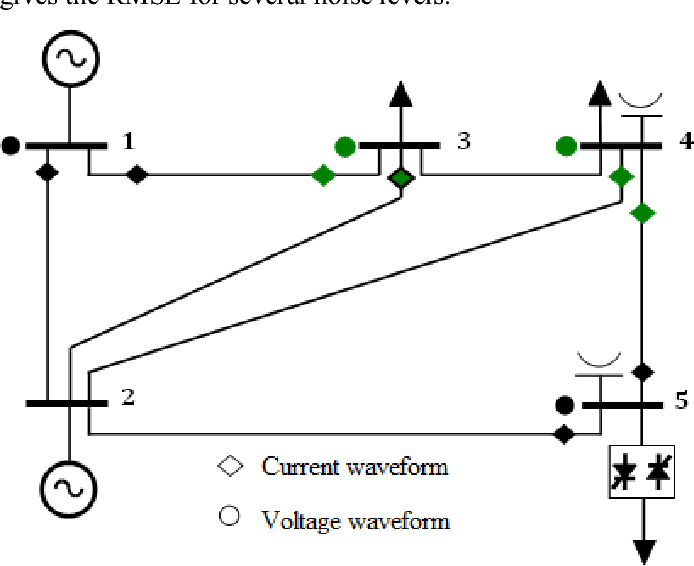 Fig. 3. Placement of two posible assemblies for represented by the black and green colors. The black-gre is added to the green set to make an over-determined syst