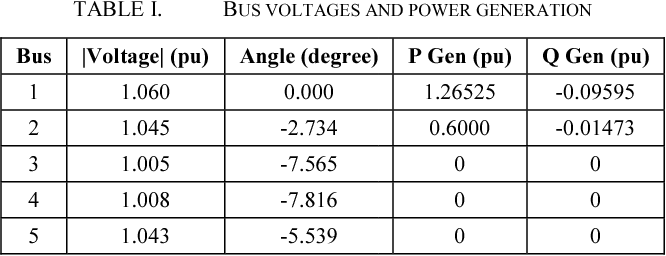TABLE I. BUS VOLTAGES AN