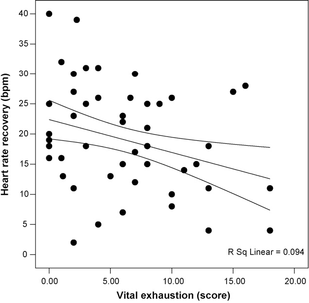Figure 1 from Heart rate recovery after exercise in chronic heart