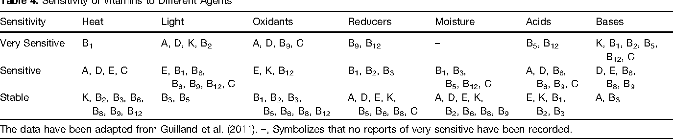 Table 4. Sensitivity of Vitamins to Different Agents