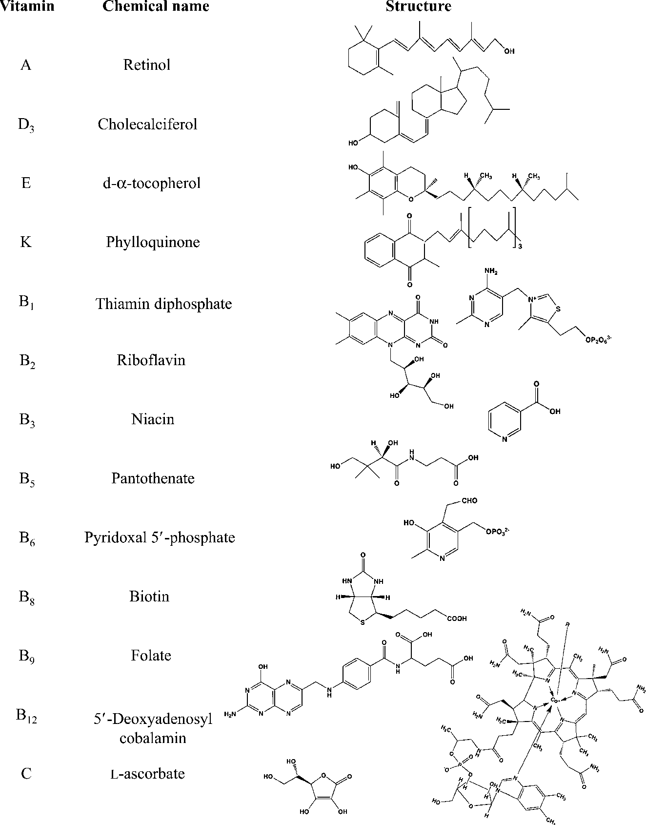 Figure 1. The 13 Vitamin Compounds Required in the Human Diet.