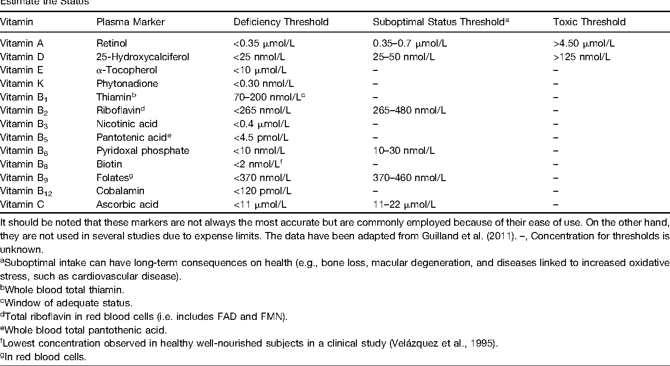 Table 2. A List of the Standard Blood Markers Used to Evaluate Vitamin Status for the General Human Population as well as the Thresholds Used to Estimate the Status