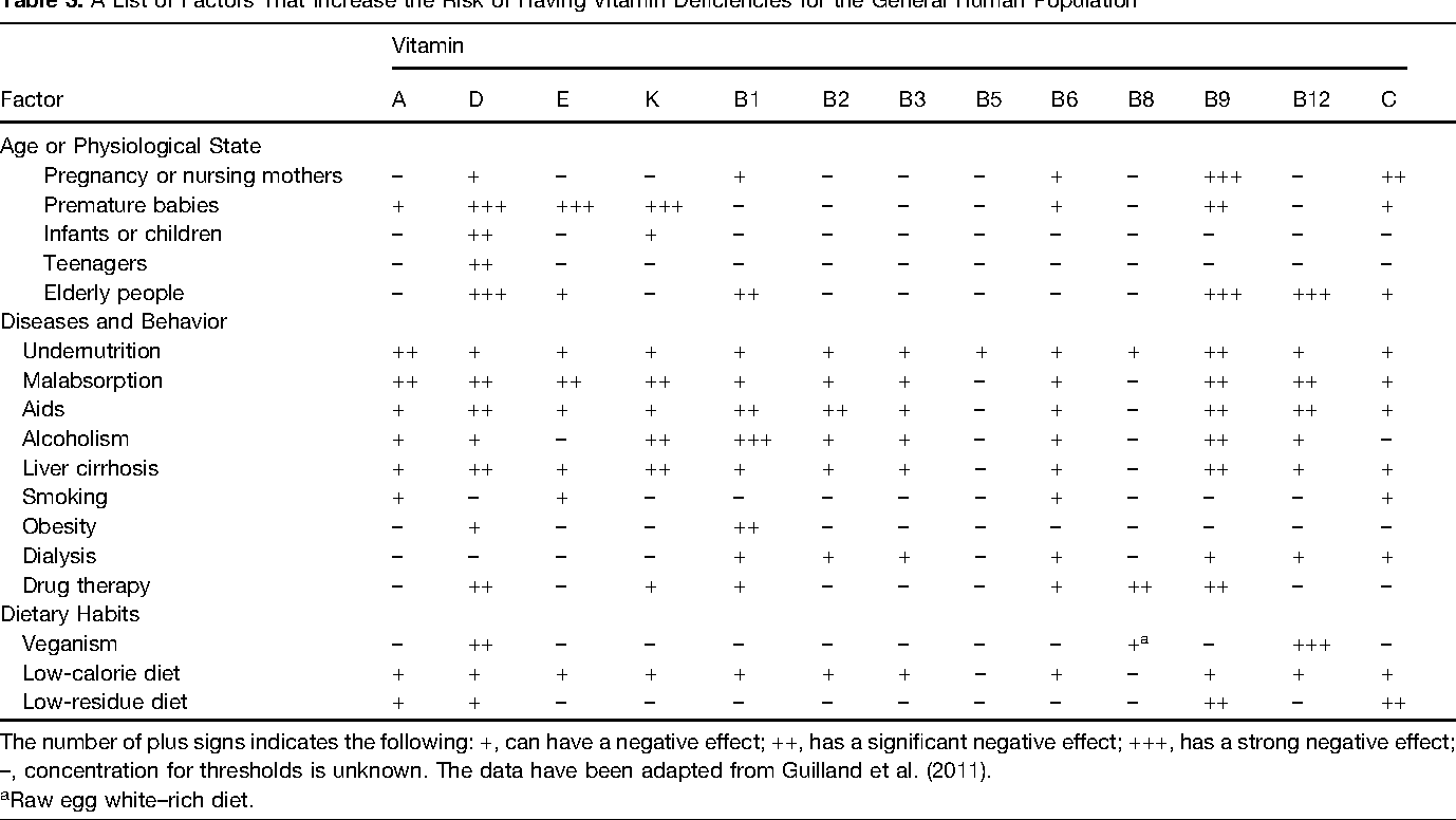 Table 3. A List of Factors That Increase the Risk of Having Vitamin Deficiencies for the General Human Population