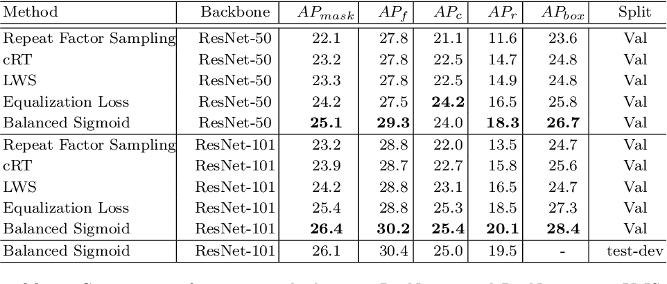 Figure 3 for Balanced Activation for Long-tailed Visual Recognition