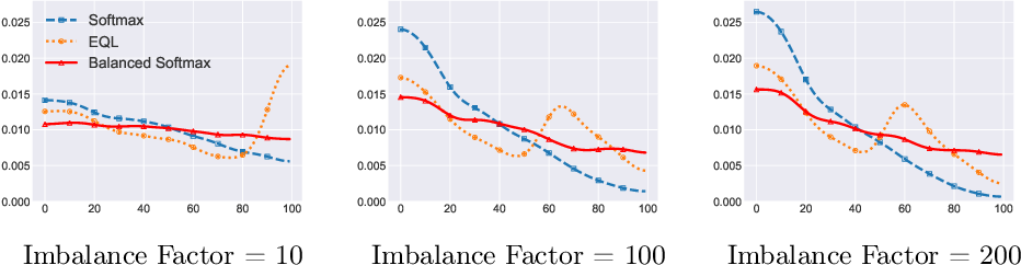 Figure 2 for Balanced Activation for Long-tailed Visual Recognition