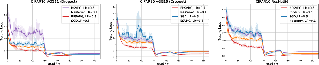 Figure 4 for Towards Better Generalization: BP-SVRG in Training Deep Neural Networks