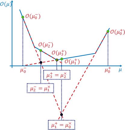Figure 1 for A Gradient-Aware Search Algorithm for Constrained Markov Decision Processes