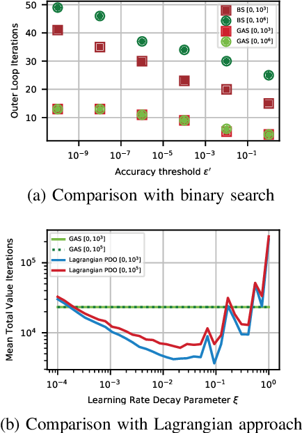 Figure 4 for A Gradient-Aware Search Algorithm for Constrained Markov Decision Processes