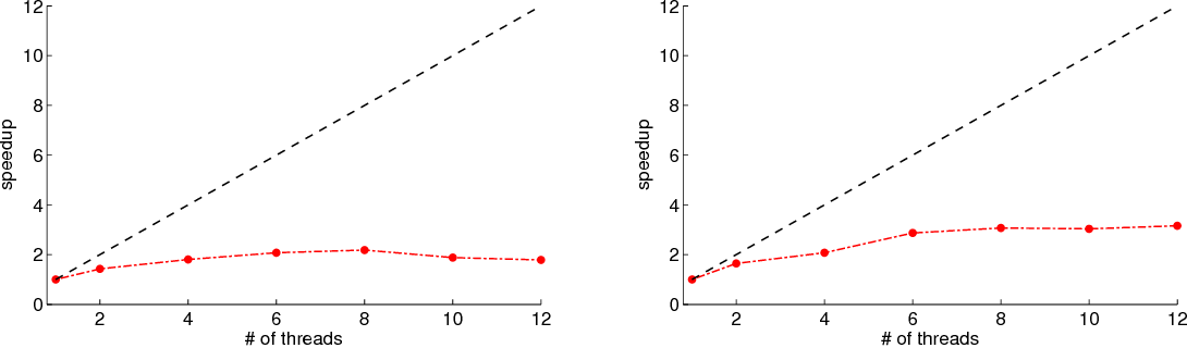 Figure 3 8 from Parallelizing the 2 5D airborne electromagnetic