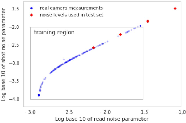Figure 3 for Burst Denoising with Kernel Prediction Networks