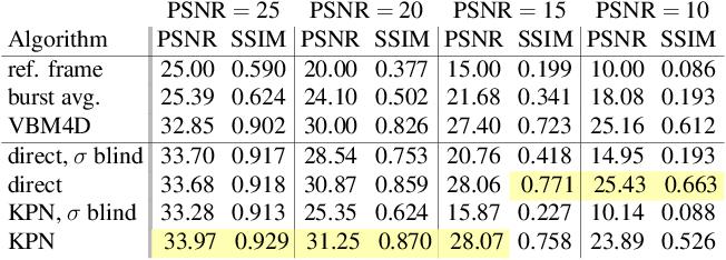 Figure 4 for Burst Denoising with Kernel Prediction Networks