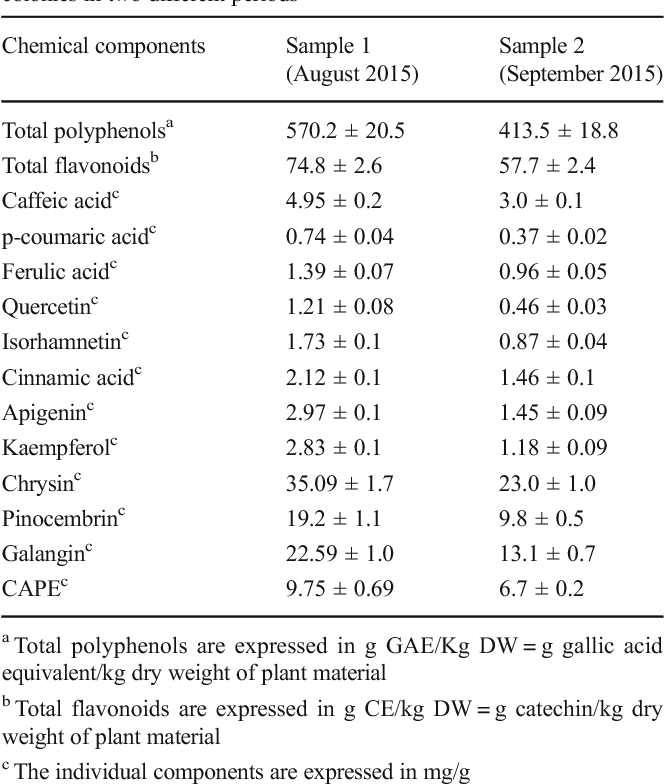 The effects of raw propolis on Varroa-infested honey bee (Apis