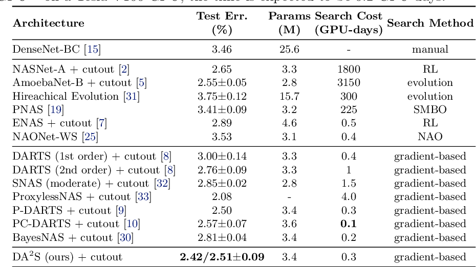 Figure 2 for Discretization-Aware Architecture Search