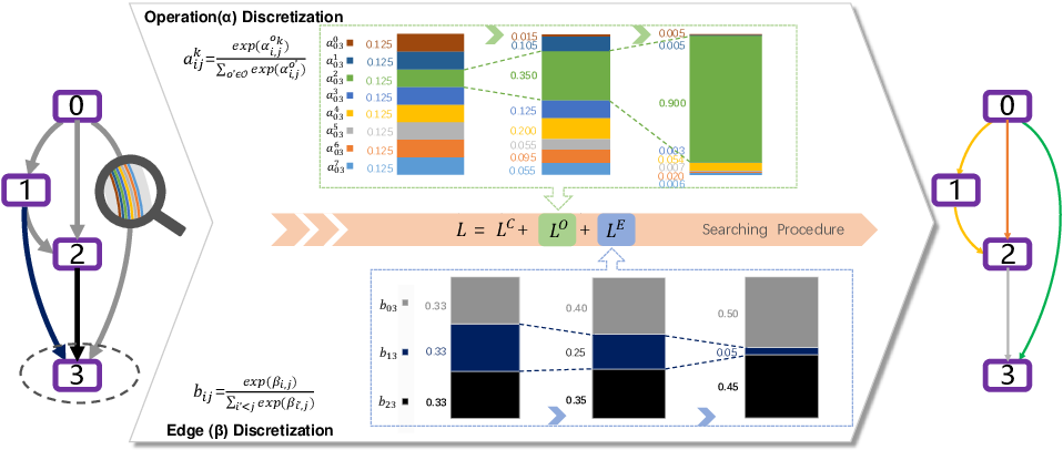 Figure 3 for Discretization-Aware Architecture Search