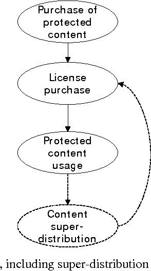 Workflow Description Of Digital Rights Management Systems