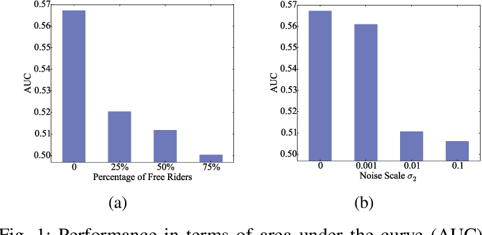 Figure 1 for Data-Free Evaluation of User Contributions in Federated Learning