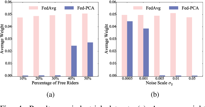 Figure 4 for Data-Free Evaluation of User Contributions in Federated Learning
