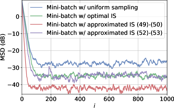 Figure 1 for Federated Learning under Importance Sampling