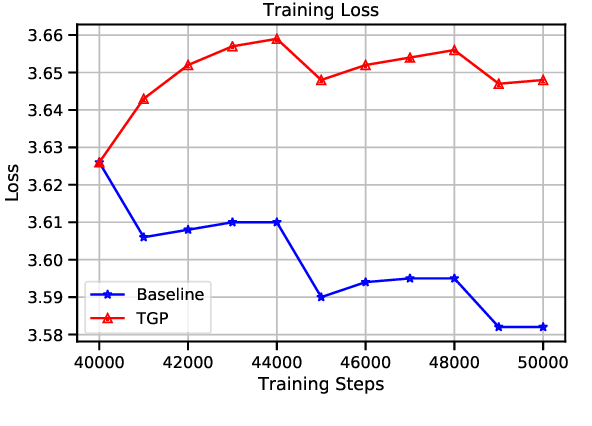 Figure 2 for Improving Multilingual Translation by Representation and Gradient Regularization