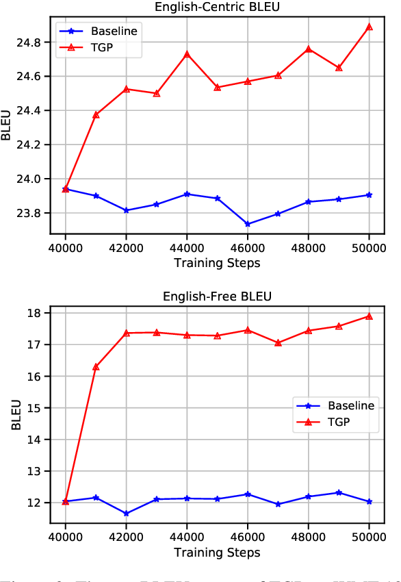 Figure 4 for Improving Multilingual Translation by Representation and Gradient Regularization