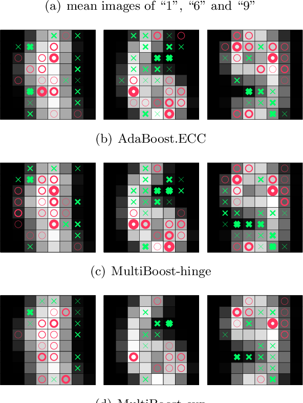 Figure 1 for A Direct Approach to Multi-class Boosting and Extensions