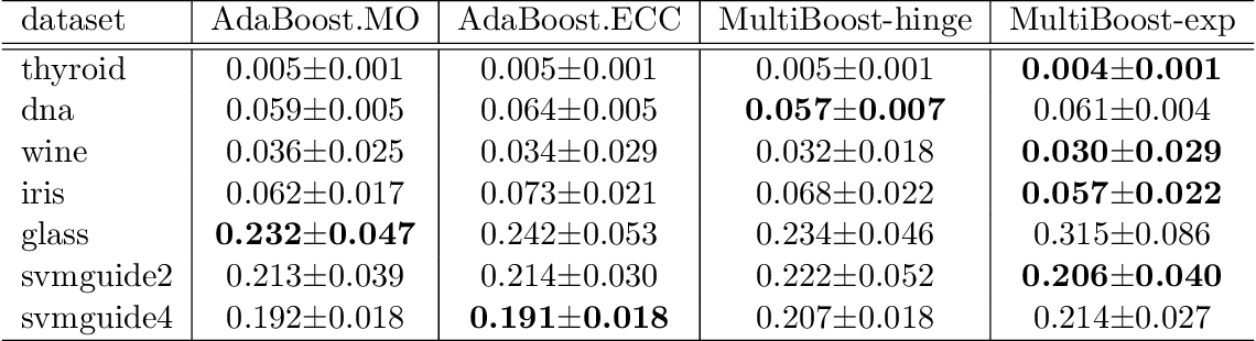 Figure 2 for A Direct Approach to Multi-class Boosting and Extensions