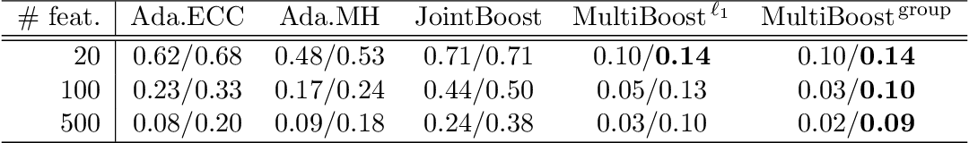 Figure 4 for A Direct Approach to Multi-class Boosting and Extensions