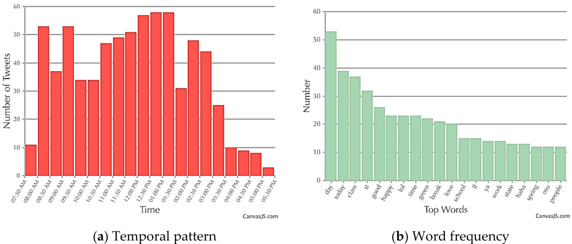 Figure 7 from Spatial-Temporal Event Detection from Geo
