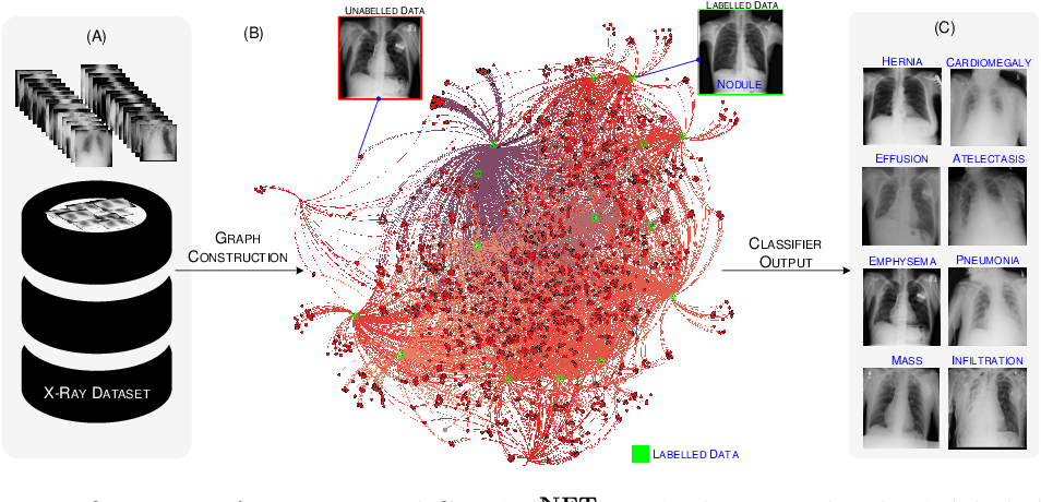 Figure 1 for GraphX$^{NET}-$ Chest X-Ray Classification Under Extreme Minimal Supervision