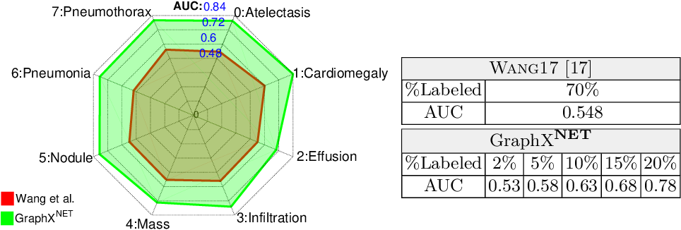 Figure 4 for GraphX$^{NET}-$ Chest X-Ray Classification Under Extreme Minimal Supervision