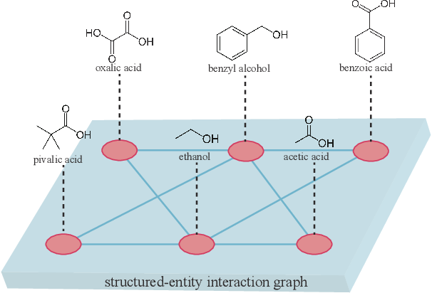 Figure 1 for GoGNN: Graph of Graphs Neural Network for Predicting Structured Entity Interactions